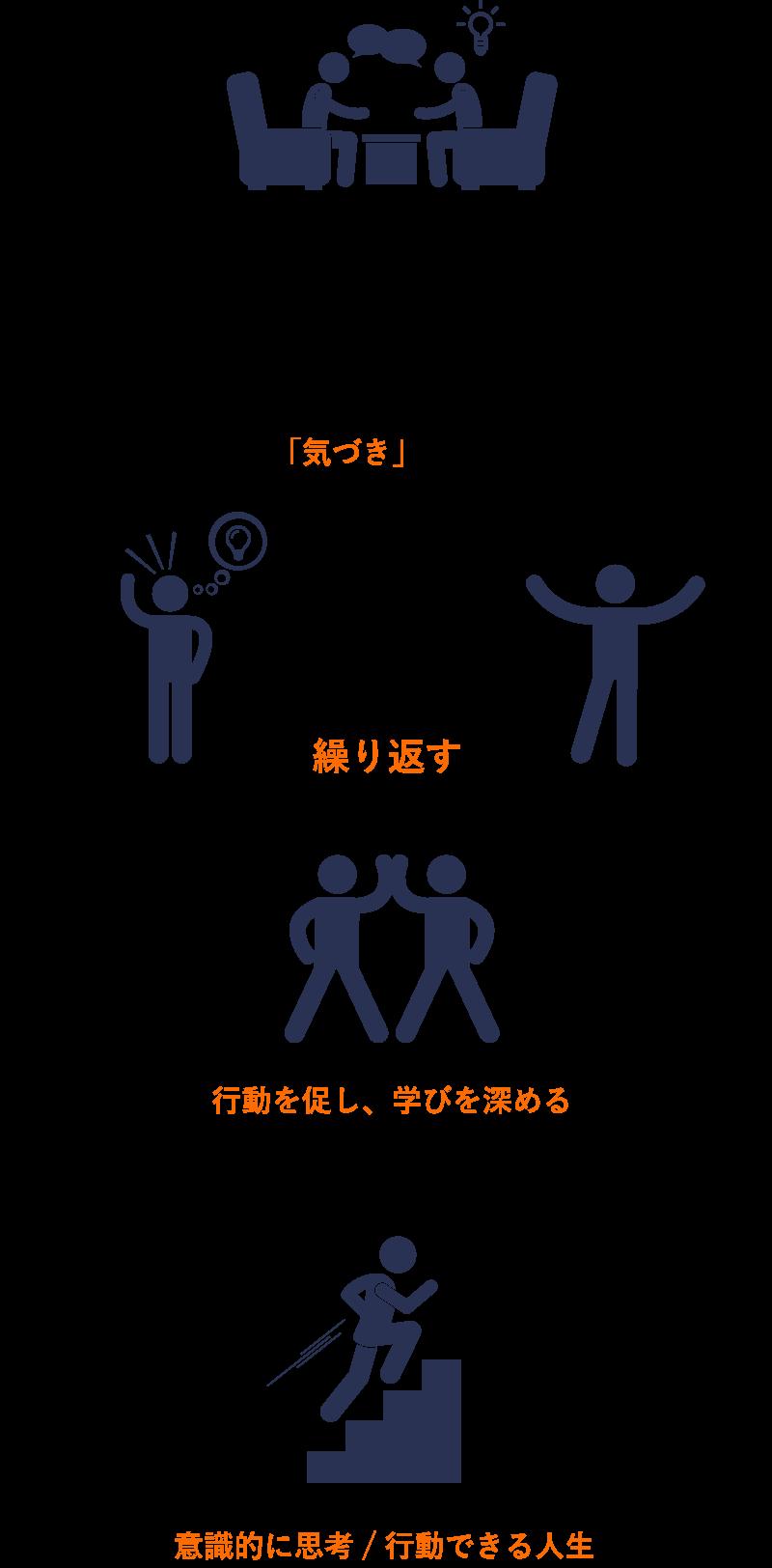 1.安心安全な場で2人で思考/感情を深める。→2.自ら「気づき」が生まれる。気づきと行動を繰り返す。行動を促し、学びを深める。→3.意識的に思考/行動できる人生になる。